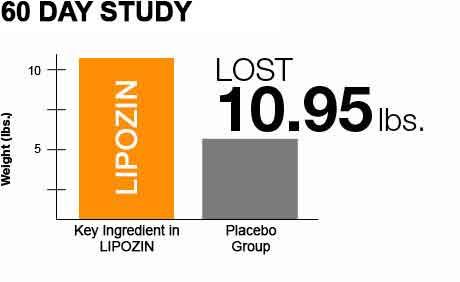 lipozin study