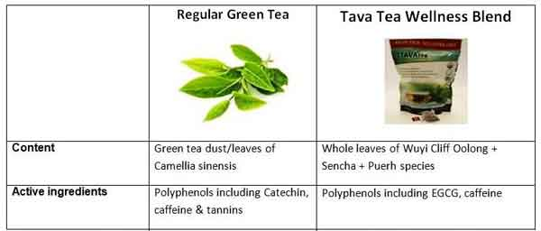 tava tea ingredients
